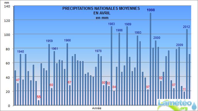 Bilans climatologiques mensuels et trimestriels pour la France 042013graphprecis