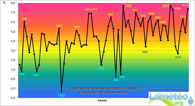 Bilans climatologiques mensuels et trimestriels pour la France - Page 2 Janvier2014tempesLMO