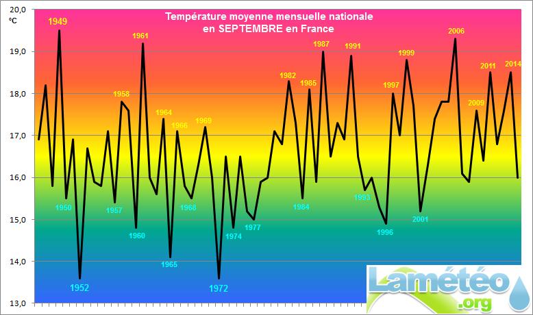 Climat : septembre frais en France