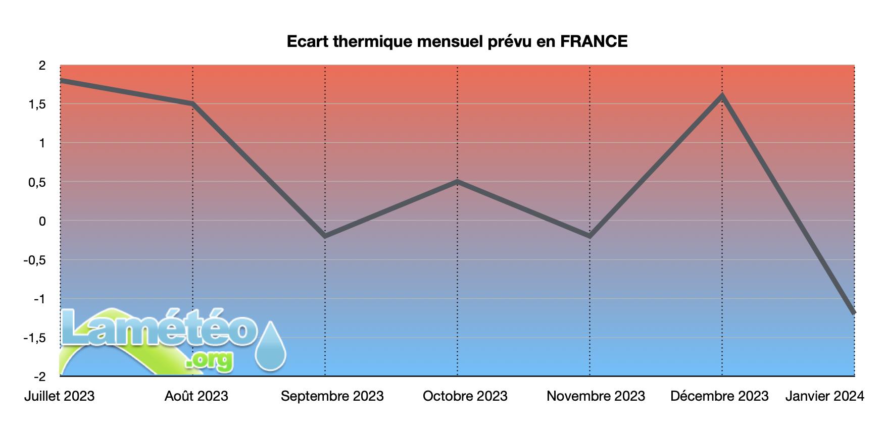Perspectives météo long terme, prévisions saisonnières - Page 3 Graph-saison