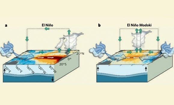 El Nino 2018-2019